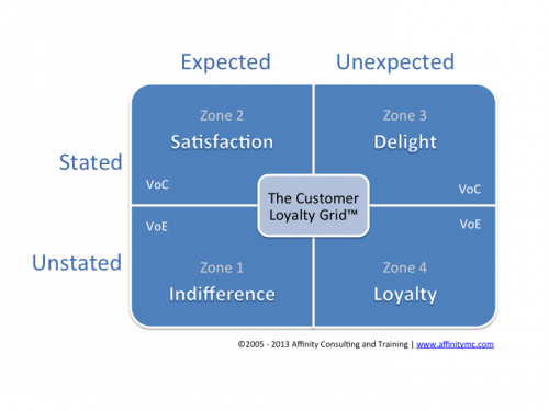 Voice of the Customer (VoC)