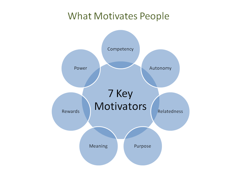 good essay motivators Essay compare intrinsic and extrinsic motivators contribute to motivation in an additive fashion intrinsic motivation and extrinsic motivation are time and context dependent and can differ at a given time and context and for different people.