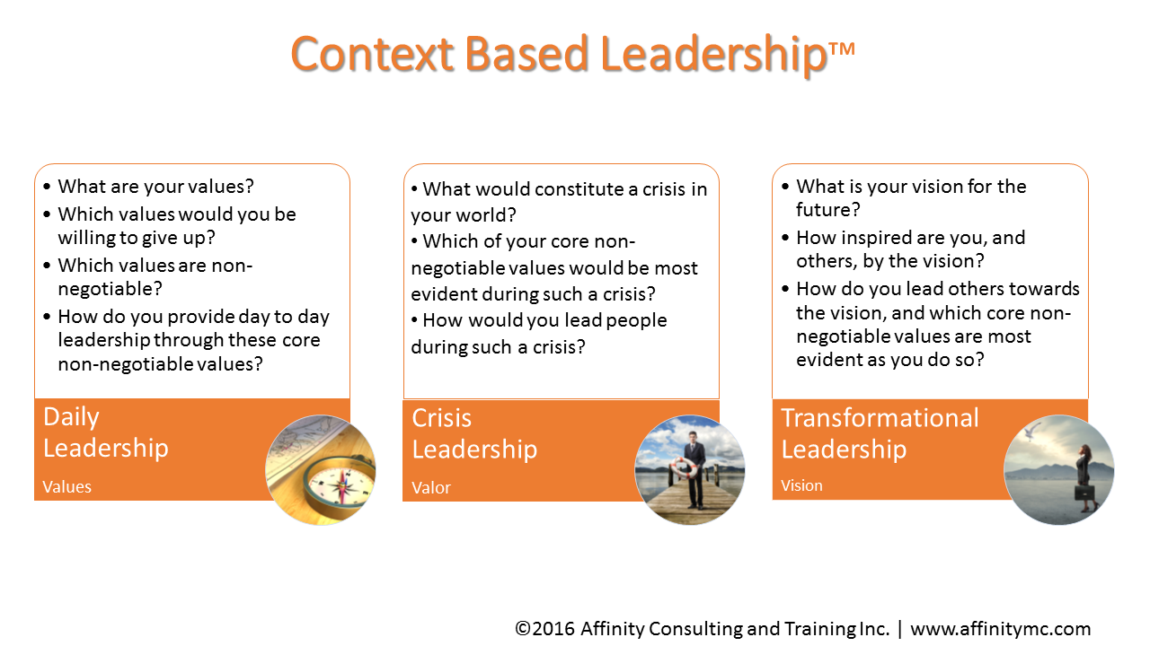 Core Competencies of Management and Leadership