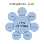 What Motivates People? Seven Secrets to Motivating You and Your Team